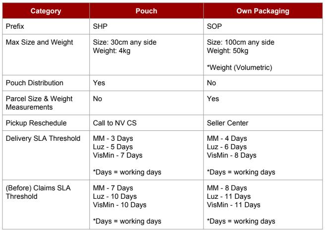 What is NinjaVan Own Packaging (SOP) for Shopee? – Ninja Van PH